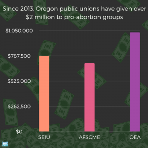 Since 2013, Oregon Public Unions have given over 2 million to pro-abortion groups